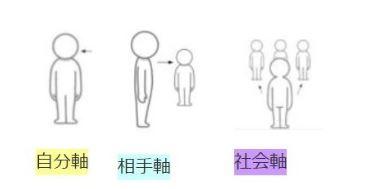 【行動基準】