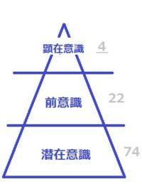 【意識の3層】